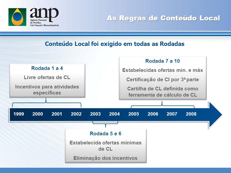 Compromissos de CL nos contratos de concessão * Blocos terrestres * Pre-sal
