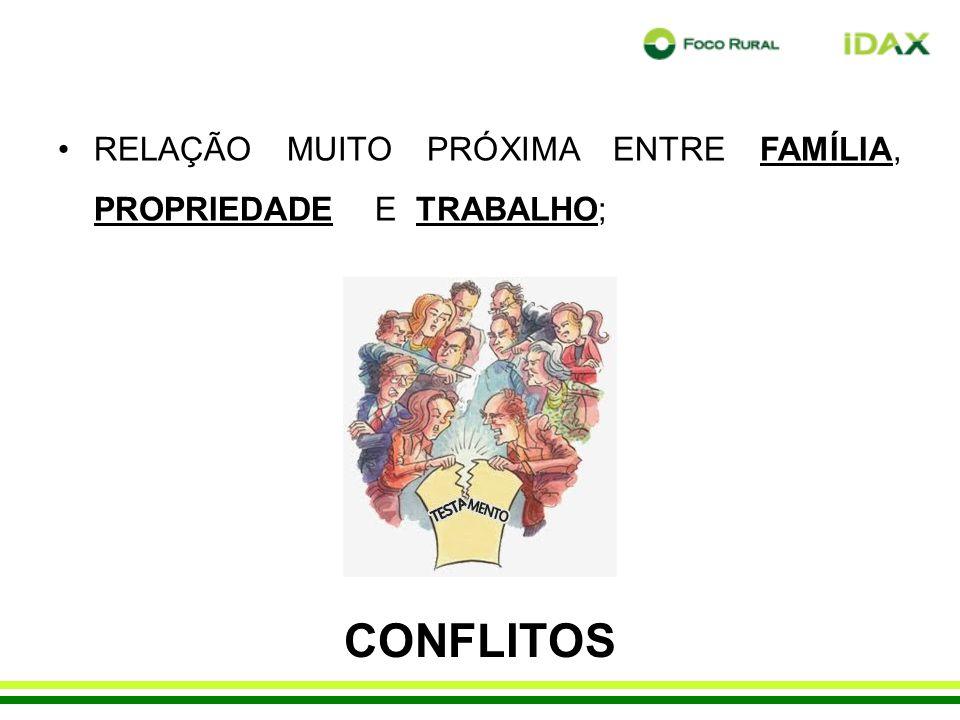 CONFLITOS RELAÇÃO MUITO PRÓXIMA ENTRE FAMÍLIA, PROPRIEDADE E TRABALHO;