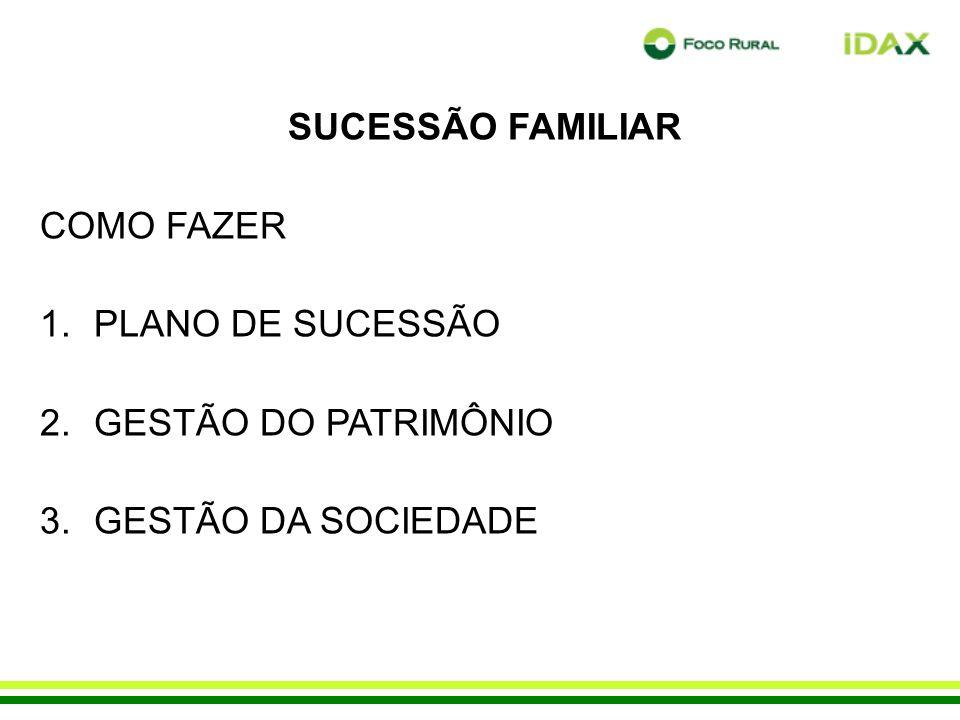 SUCESSÃO FAMILIAR COMO FAZER 1.PLANO DE SUCESSÃO 2.GESTÃO DO PATRIMÔNIO 3.GESTÃO DA SOCIEDADE