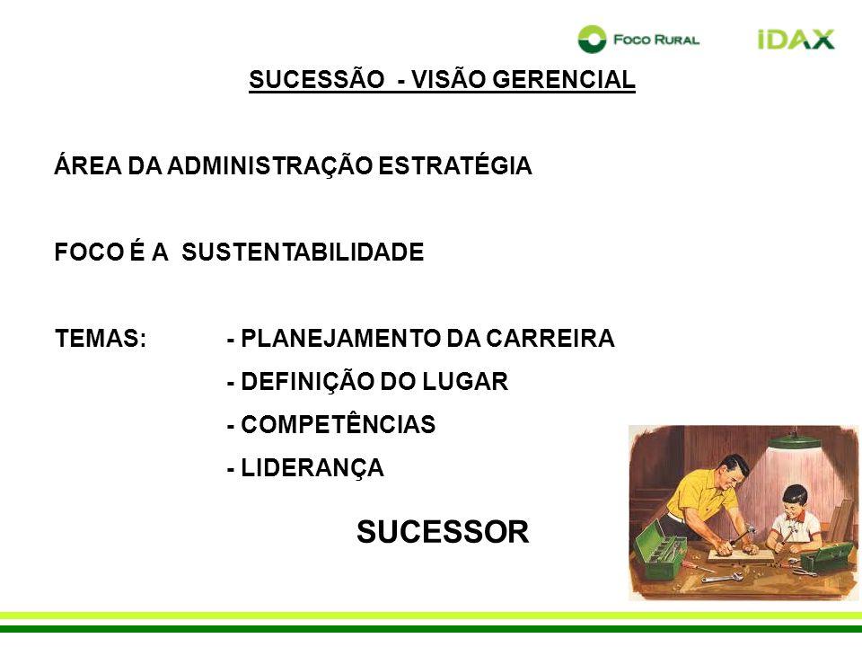 SUCESSÃO - VISÃO GERENCIAL ÁREA DA ADMINISTRAÇÃO ESTRATÉGIA FOCO É A SUSTENTABILIDADE TEMAS: - PLANEJAMENTO DA CARREIRA - DEFINIÇÃO DO LUGAR - COMPETÊNCIAS - LIDERANÇA SUCESSOR