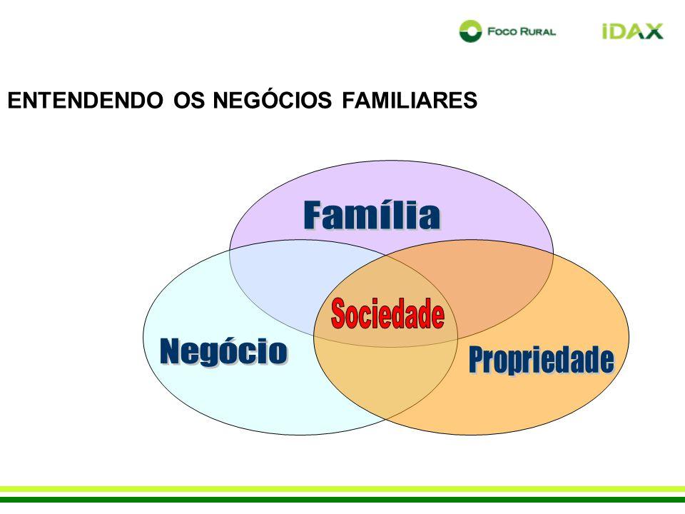 ENTENDENDO OS NEGÓCIOS FAMILIARES