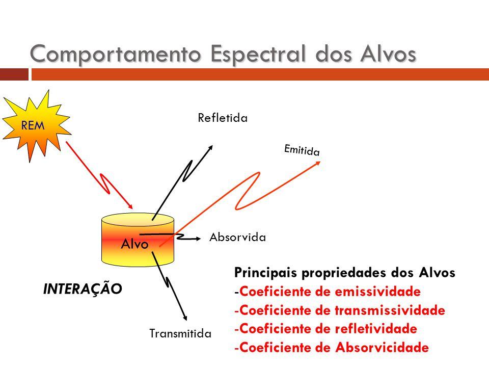 INTERAÇÃO Alvo Absorvida Transmitida REM Refletida Emitida Comportamento Espectral dos Alvos Principais propriedades dos Alvos -Coeficiente de emissiv