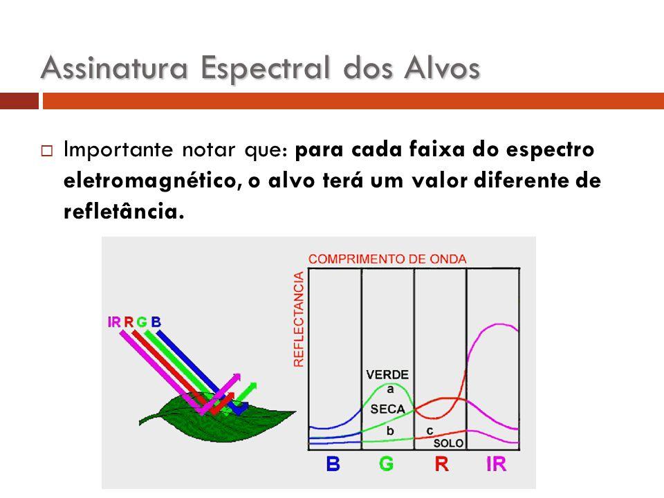  Importante notar que: para cada faixa do espectro eletromagnético, o alvo terá um valor diferente de refletância. Assinatura Espectral dos Alvos