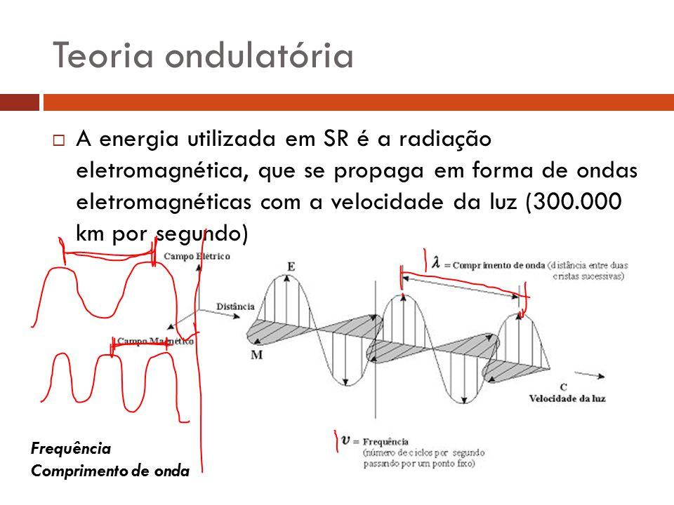 Teoria ondulatória  A energia utilizada em SR é a radiação eletromagnética, que se propaga em forma de ondas eletromagnéticas com a velocidade da luz