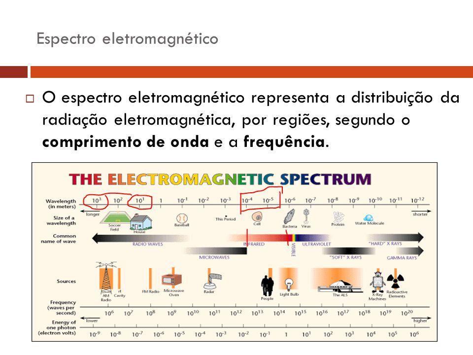 Espectro eletromagnético  O espectro eletromagnético representa a distribuição da radiação eletromagnética, por regiões, segundo o comprimento de ond