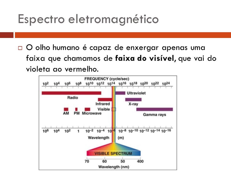  O olho humano é capaz de enxergar apenas uma faixa que chamamos de faixa do visível, que vai do violeta ao vermelho. Espectro eletromagnético
