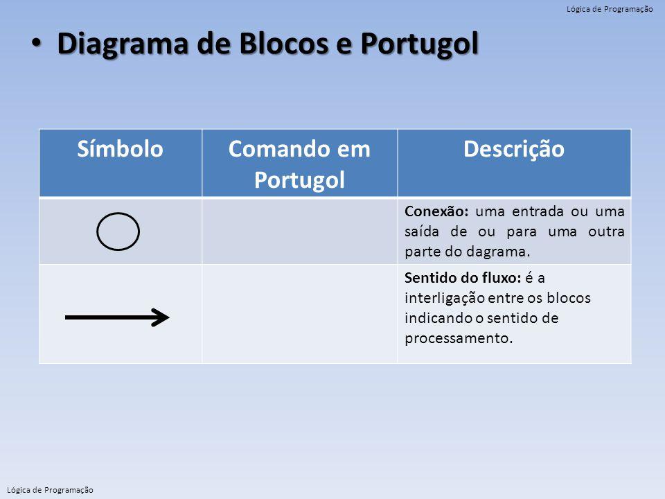 Lógica de Programação Diagrama de Blocos e Portugol Diagrama de Blocos e Portugol SímboloComando em Portugol Descrição Conexão: uma entrada ou uma saí