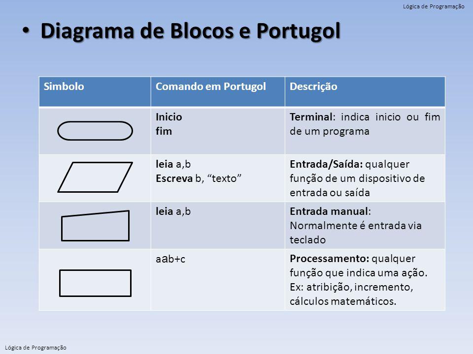 Lógica de Programação Diagrama de Blocos e Portugol Diagrama de Blocos e Portugol SimboloComando em PortugolDescrição Inicio fim Terminal: indica inic