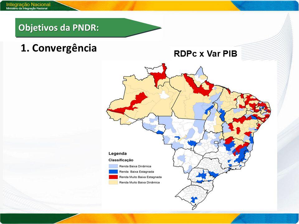 1. Convergência Objetivos da PNDR: RDPc x Var PIB