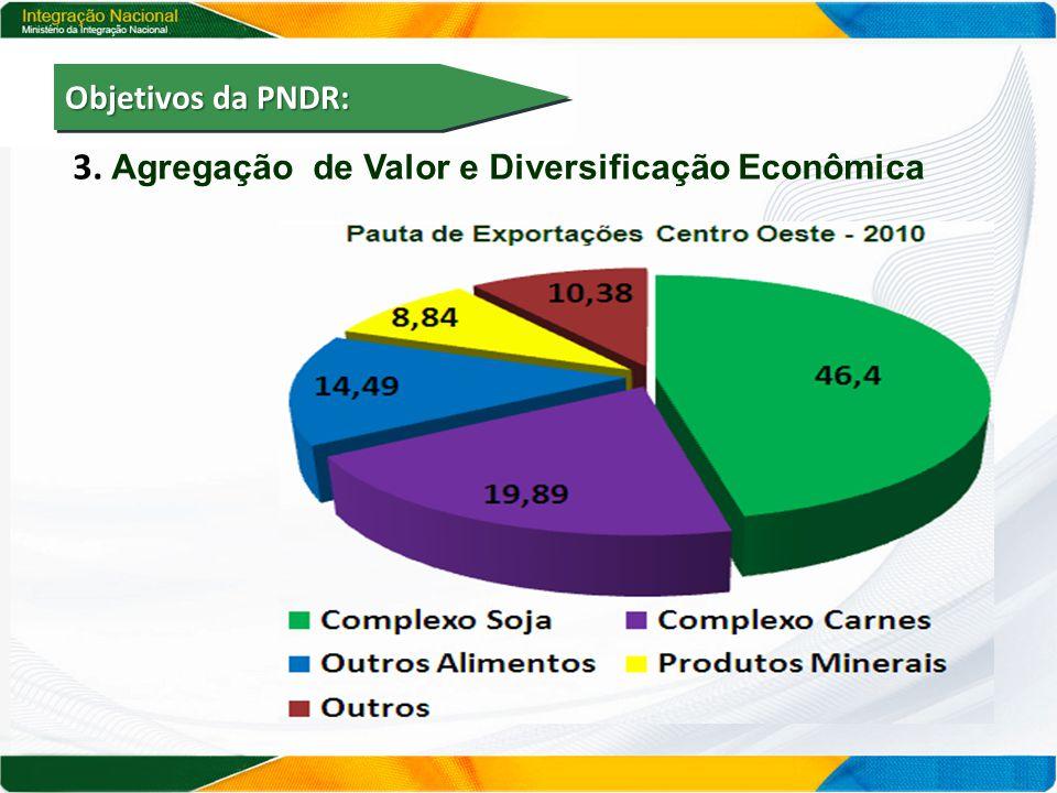 3. Agregação de Valor e Diversificação Econômica Objetivos da PNDR: