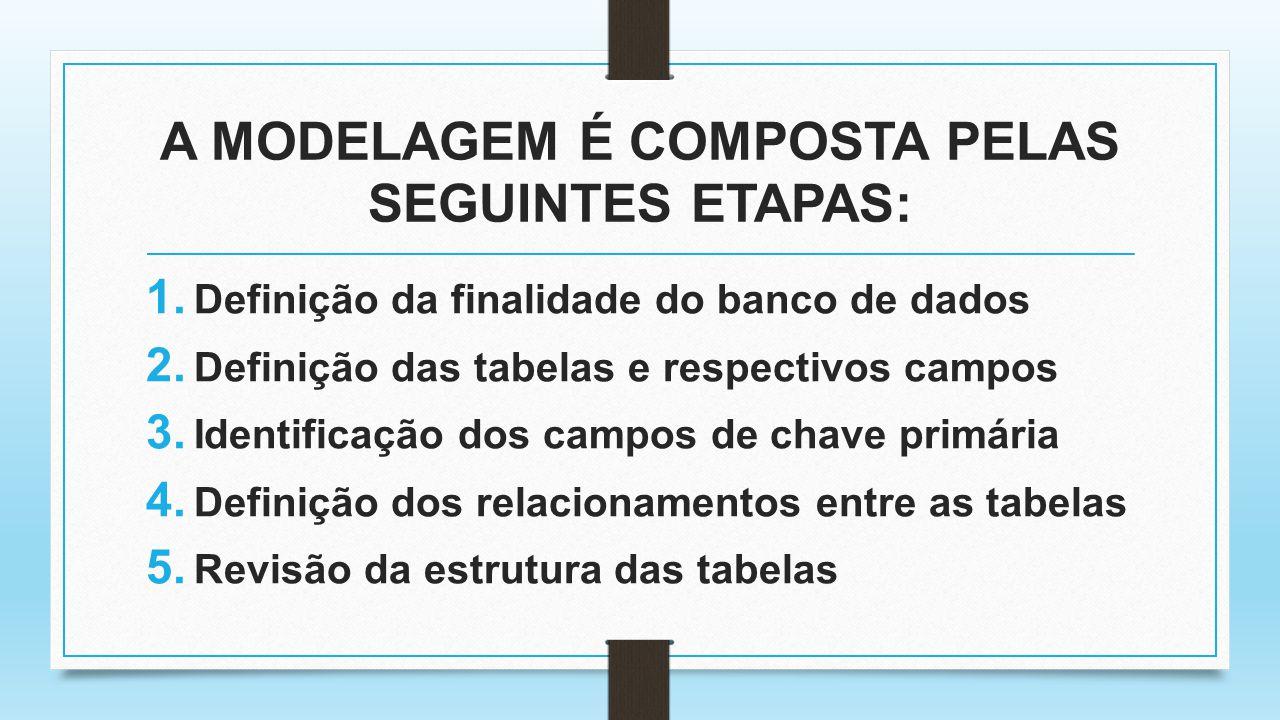 A MODELAGEM É COMPOSTA PELAS SEGUINTES ETAPAS: 1. Definição da finalidade do banco de dados 2. Definição das tabelas e respectivos campos 3. Identific