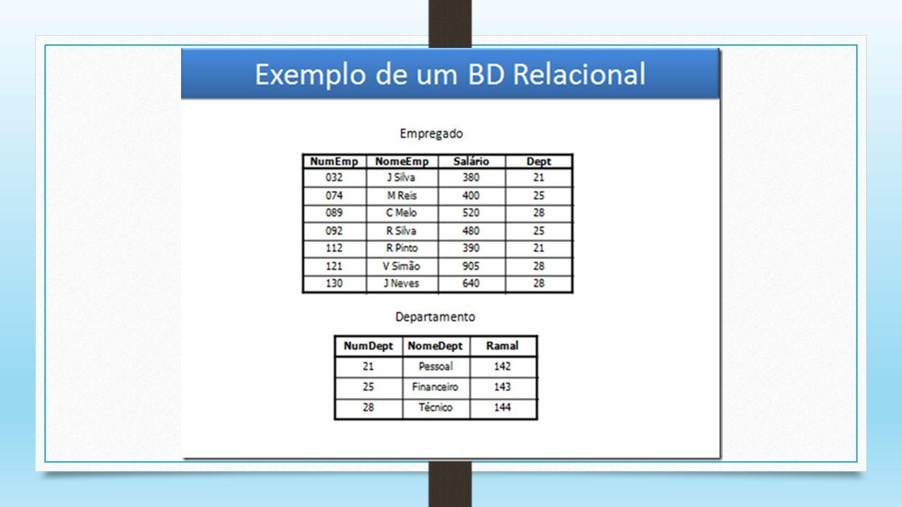 PRINCIPAIS OBJETOS DE UM BD RELACIONAL 1.Tabelas 2.