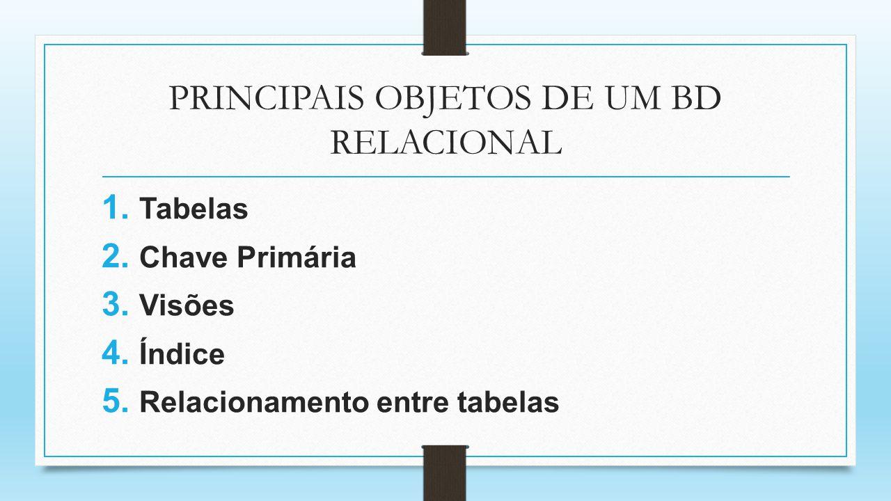 PRINCIPAIS OBJETOS DE UM BD RELACIONAL 1. Tabelas 2. Chave Primária 3. Visões 4. Índice 5. Relacionamento entre tabelas