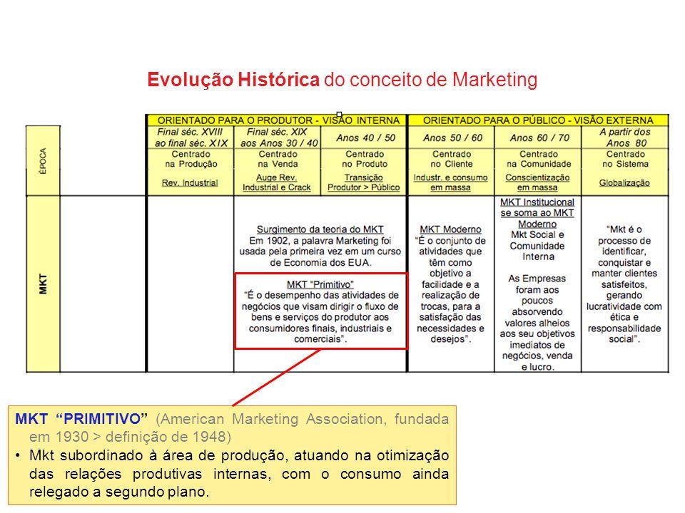 """Evolução Histórica do conceito de Marketing MKT """"PRIMITIVO"""" (American Marketing Association, fundada em 1930 > definição de 1948) Mkt subordinado à ár"""