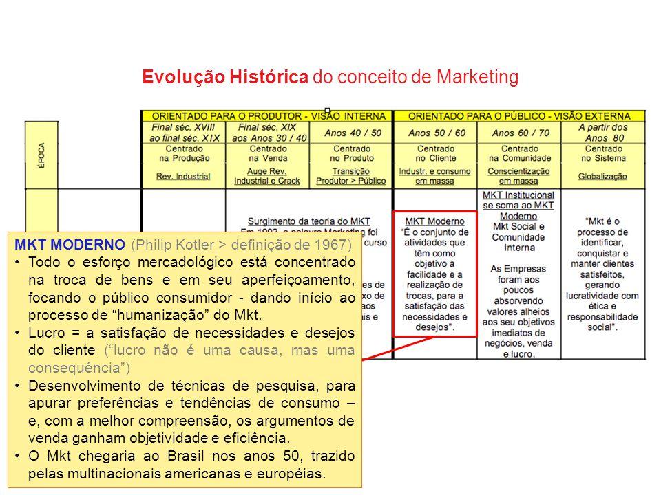 Evolução Histórica do conceito de Marketing MKT MODERNO (Philip Kotler > definição de 1967) Todo o esforço mercadológico está concentrado na troca de