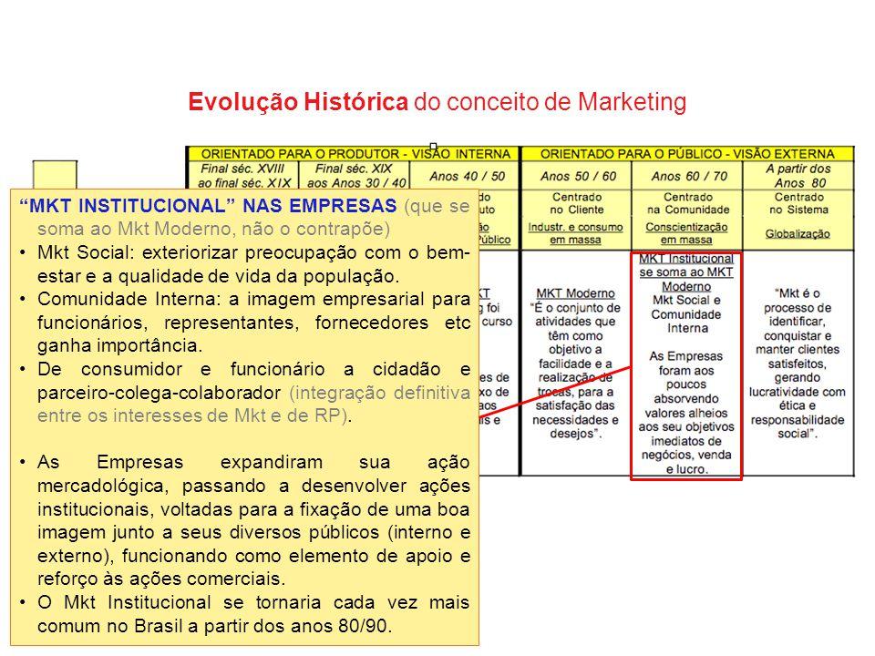 """Evolução Histórica do conceito de Marketing """"MKT INSTITUCIONAL"""" NAS EMPRESAS (que se soma ao Mkt Moderno, não o contrapõe) Mkt Social: exteriorizar pr"""
