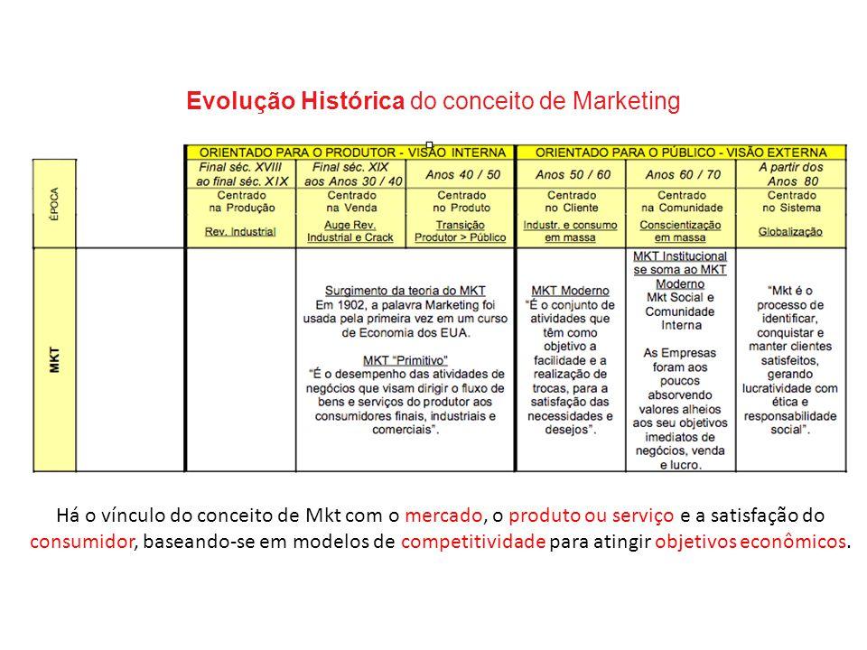 Evolução Histórica do conceito de Marketing Há o vínculo do conceito de Mkt com o mercado, o produto ou serviço e a satisfação do consumidor, baseando