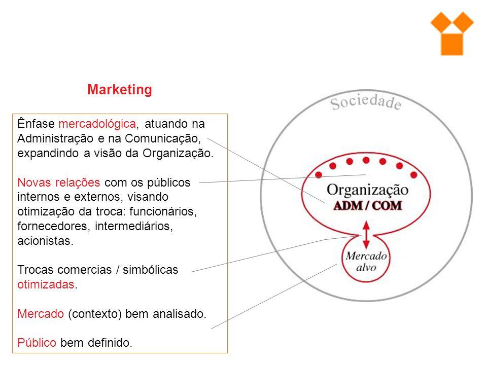 Marketing Ênfase mercadológica, atuando na Administração e na Comunicação, expandindo a visão da Organização. Novas relações com os públicos internos