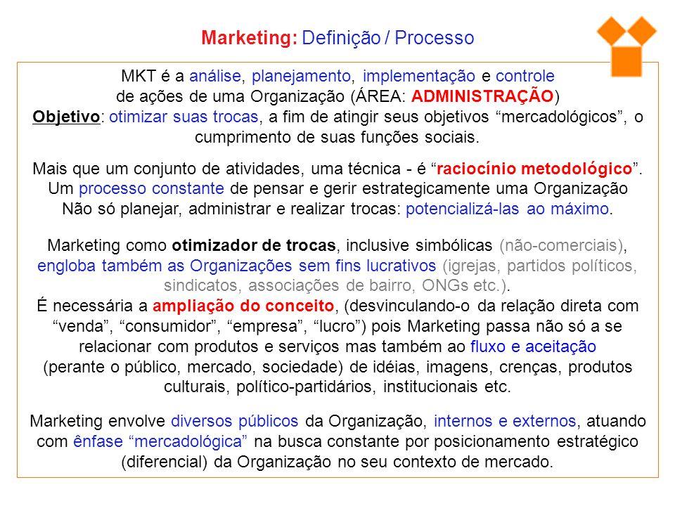 """Marketing envolve diversos públicos da Organização, internos e externos, atuando com ênfase """"mercadológica"""" na busca constante por posicionamento estr"""