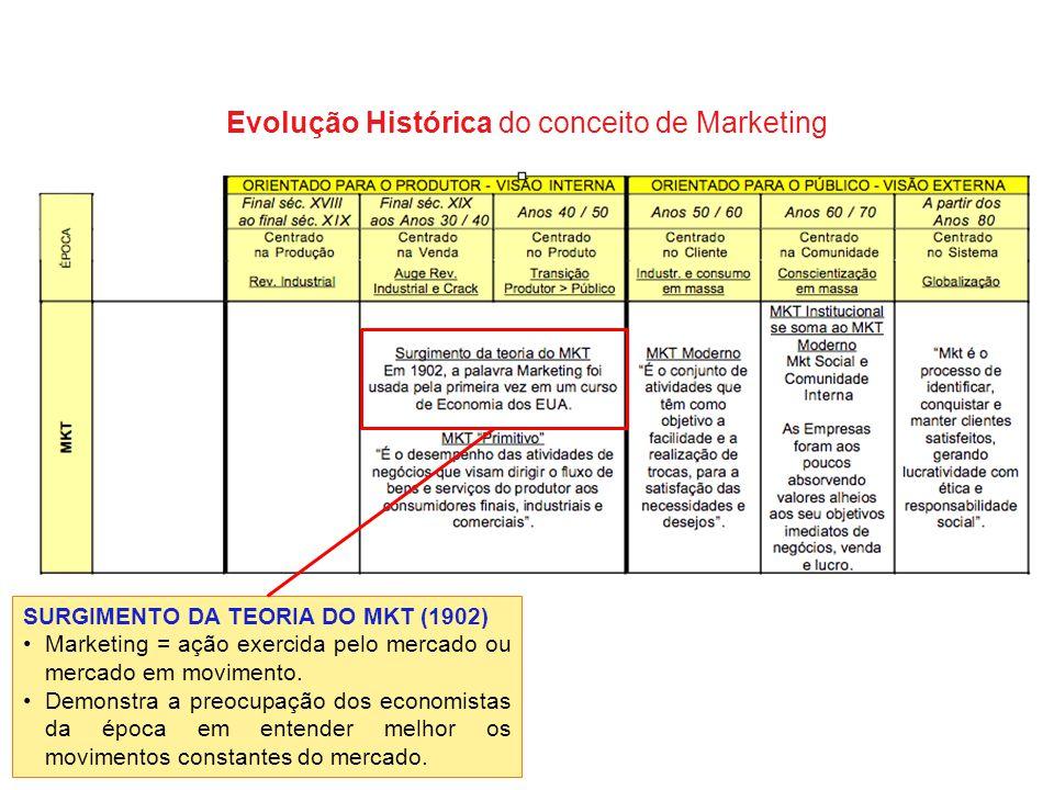 SURGIMENTO DA TEORIA DO MKT (1902) Marketing = ação exercida pelo mercado ou mercado em movimento.Marketing = ação exercida pelo mercado ou mercado em