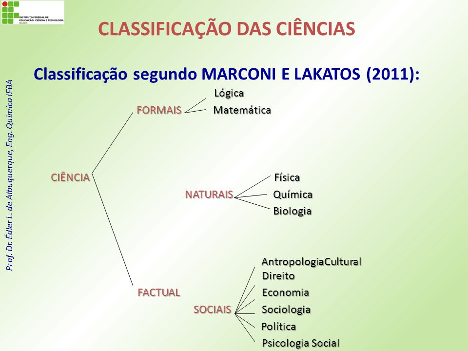 Prof. Dr. Édler L. de Albuquerque, Eng. Química IFBA Lógica Lógica FORMAIS Matemática FORMAIS Matemática CIÊNCIA Física NATURAIS Química NATURAIS Quím