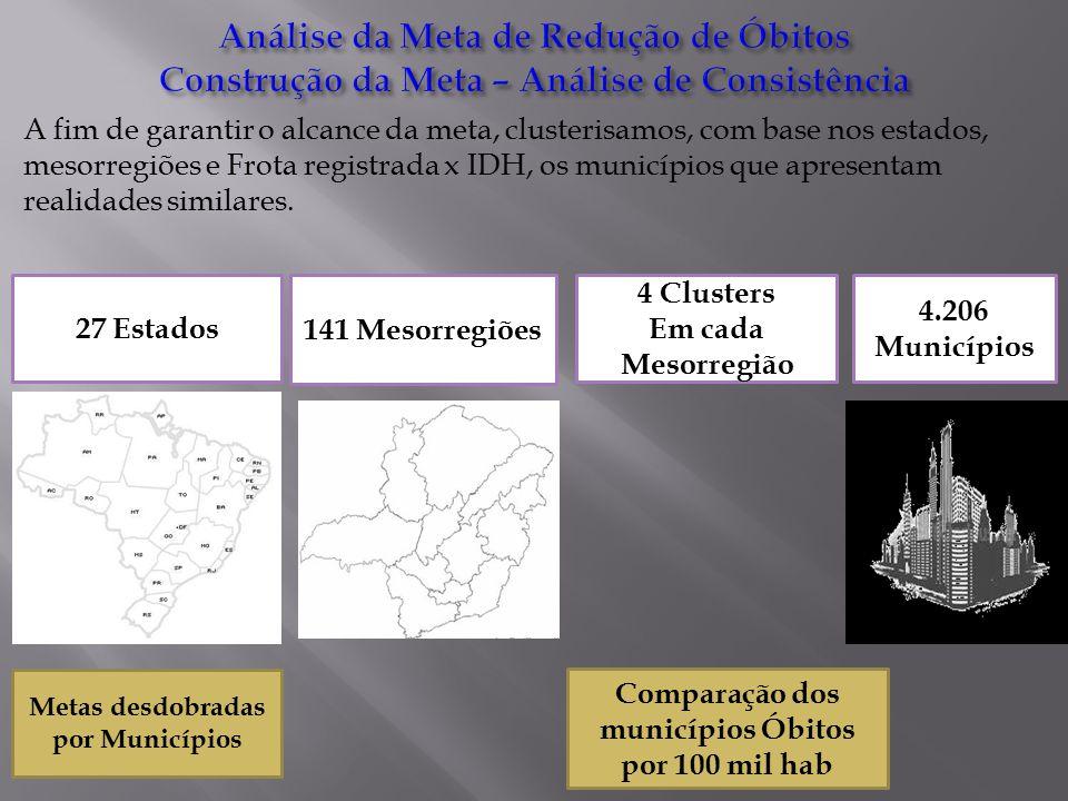A fim de garantir o alcance da meta, clusterisamos, com base nos estados, mesorregiões e Frota registrada x IDH, os municípios que apresentam realidades similares.