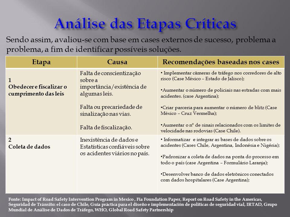 Sendo assim, avaliou-se com base em cases externos de sucesso, problema a problema, a fim de identificar possíveis soluções.