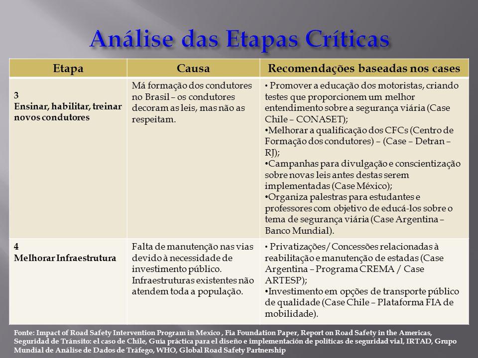 EtapaCausaRecomendações baseadas nos cases 3 Ensinar, habilitar, treinar novos condutores Má formação dos condutores no Brasil – os condutores decoram as leis, mas não as respeitam.