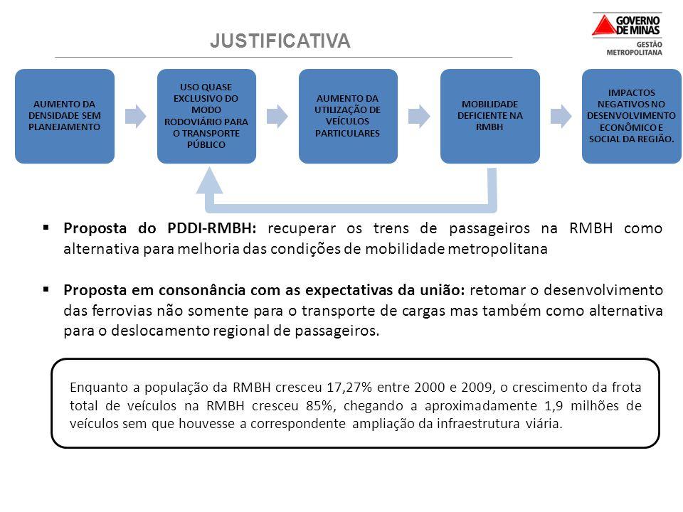  Proposta do PDDI-RMBH: recuperar os trens de passageiros na RMBH como alternativa para melhoria das condições de mobilidade metropolitana  Proposta