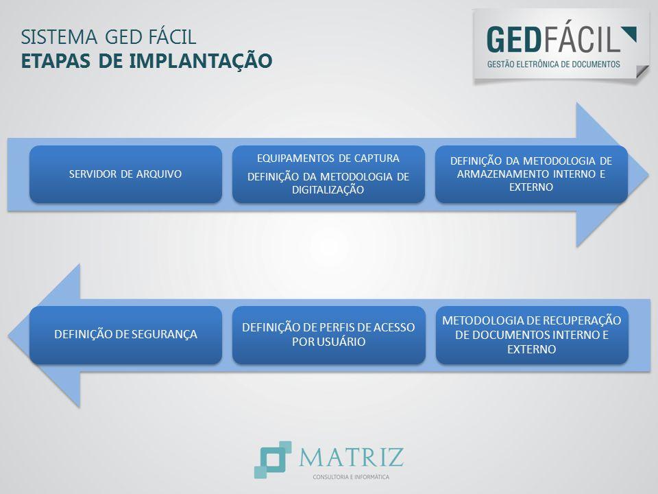 SISTEMA GED FÁCIL ETAPAS DE IMPLANTAÇÃO SERVIDOR DE ARQUIVO EQUIPAMENTOS DE CAPTURA DEFINIÇÃO DA METODOLOGIA DE DIGITALIZAÇÃO DEFINIÇÃO DA METODOLOGIA
