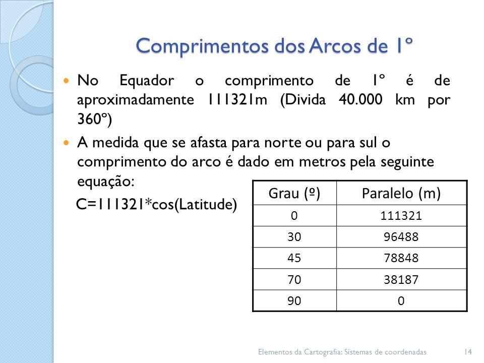 Comprimentos dos Arcos de 1º Elementos da Cartografia: Sistemas de coordenadas14 Grau (º)Paralelo (m) 0111321 3096488 4578848 7038187 900 No Equador o comprimento de 1º é de aproximadamente 111321m (Divida 40.000 km por 360º) A medida que se afasta para norte ou para sul o comprimento do arco é dado em metros pela seguinte equação: C=111321*cos(Latitude)