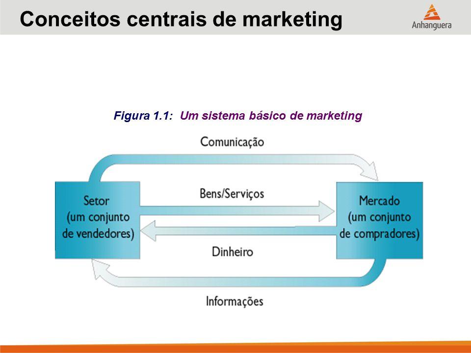 Conceitos centrais de marketing Figura 1.1: Um sistema básico de marketing