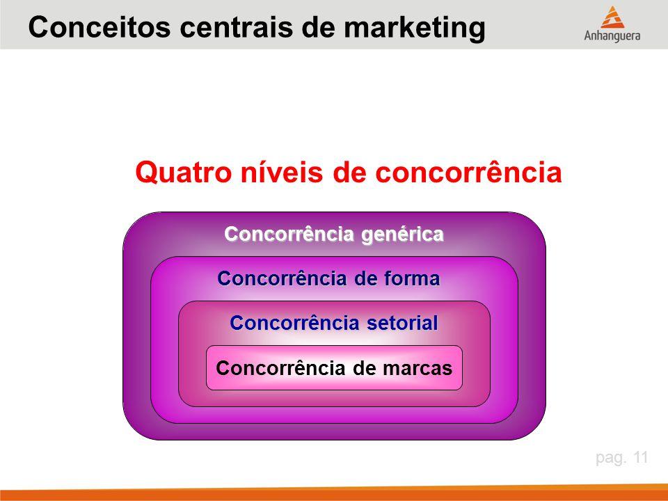 pag. 11 Concorrência de marcas Concorrência setorial Concorrência de forma Concorrência genérica Quatro níveis de concorrência Conceitos centrais de m
