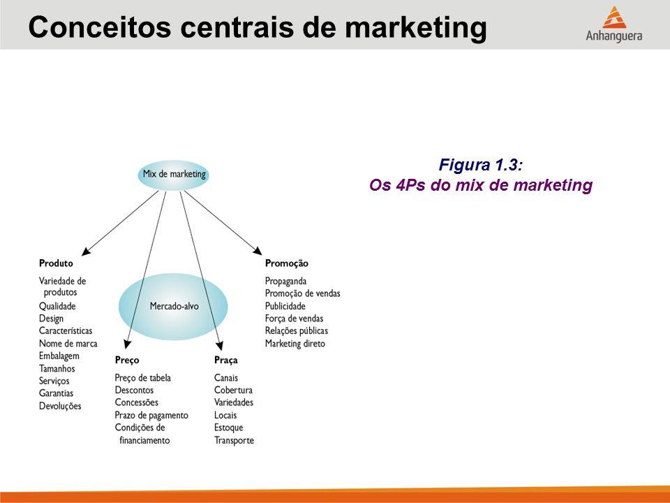 Figura 1.3: Os 4Ps do mix de marketing Conceitos centrais de marketing