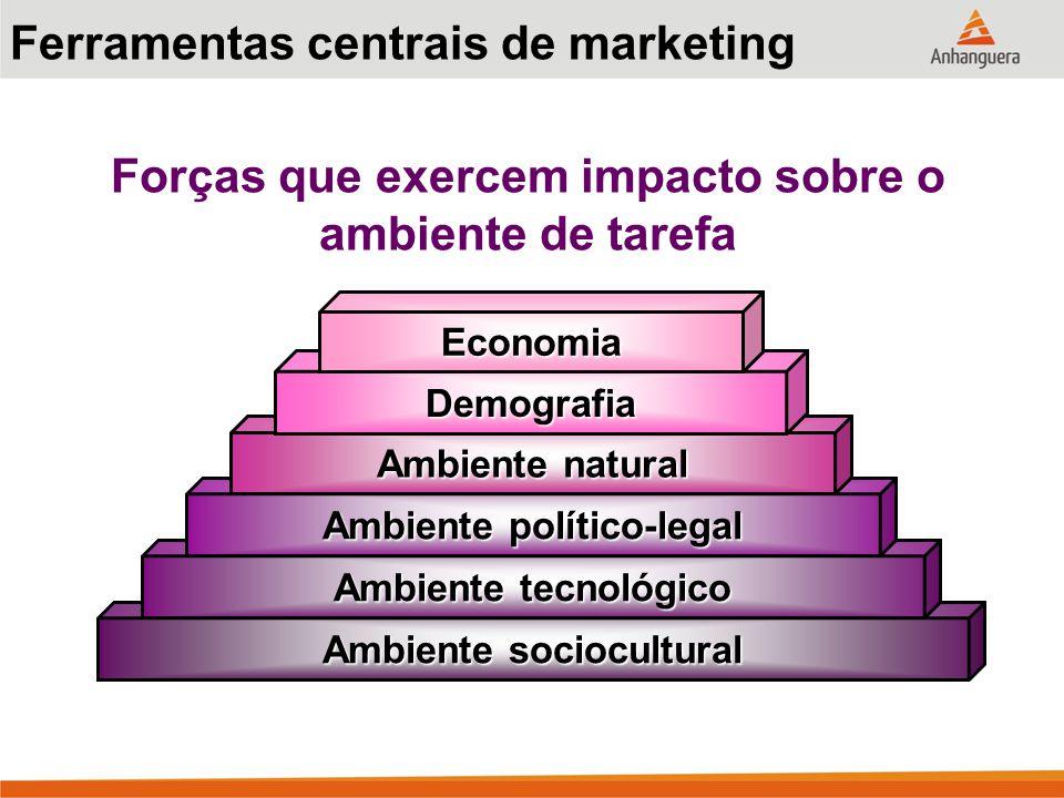 Ferramentas centrais de marketing Forças que exercem impacto sobre o ambiente de tarefa Ambiente sociocultural Ambiente tecnológico Ambiente político-legal Ambiente natural Demografia Economia