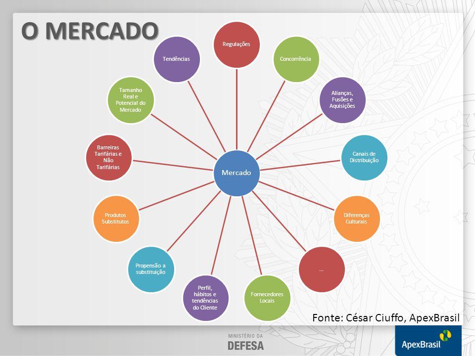 Percepção do Mercado Ambiente de Negócios Facilidade de Pagamento Procedimentos Adequação do Produto Barreiras Não Tarifárias...