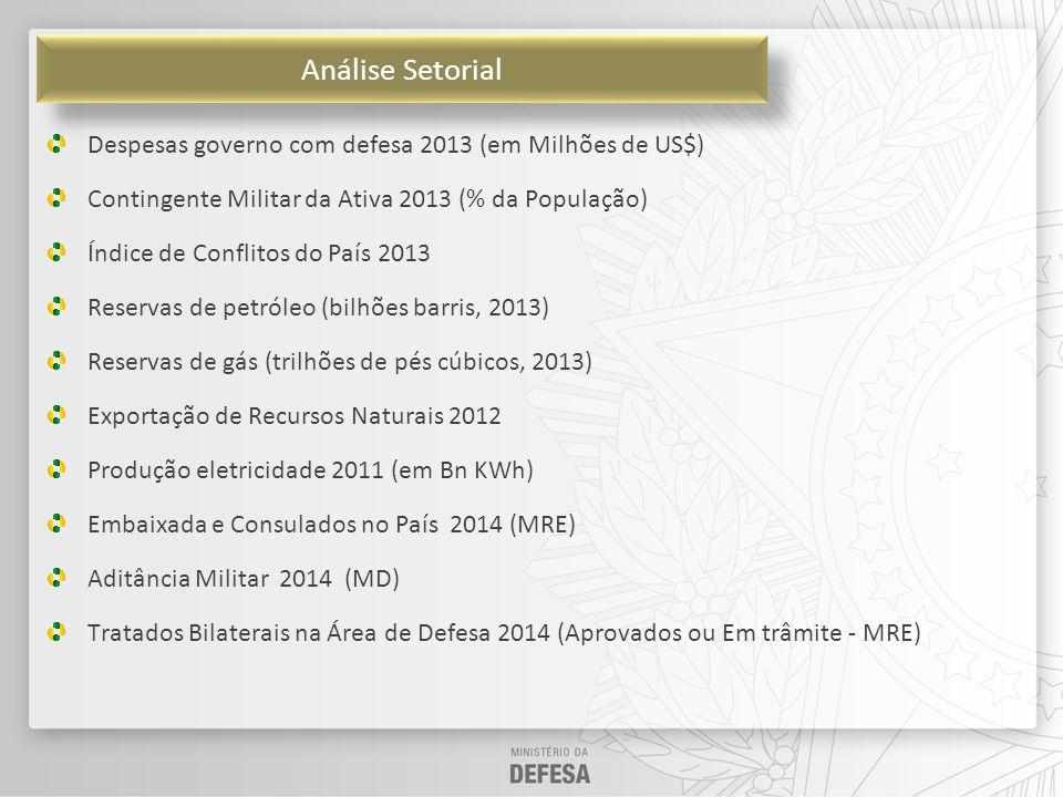 Acesso a Mercados Tarifa Média (Brasil X Concorrente) Índice de Performance Logística Distância em KM