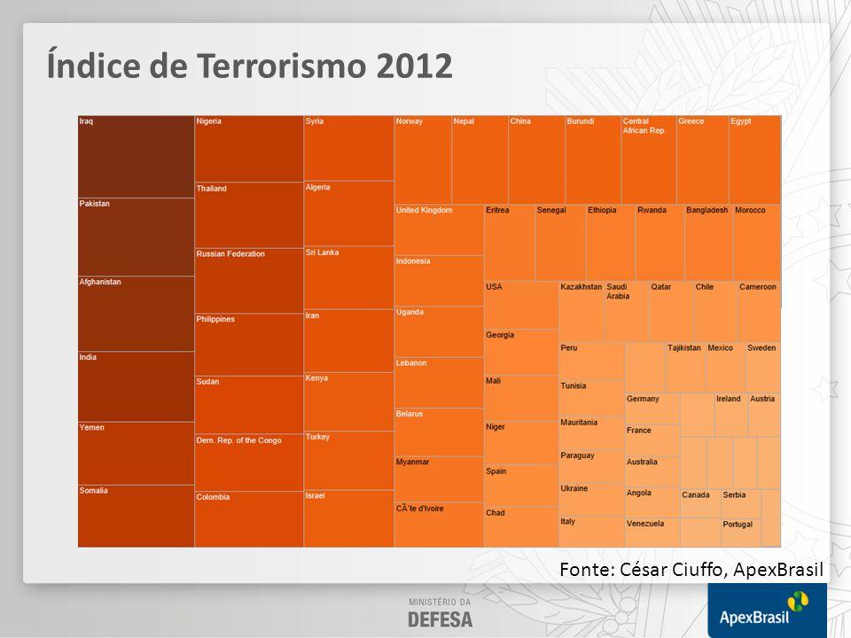 Índice de Conflitos 2013 Fonte: César Ciuffo, ApexBrasil