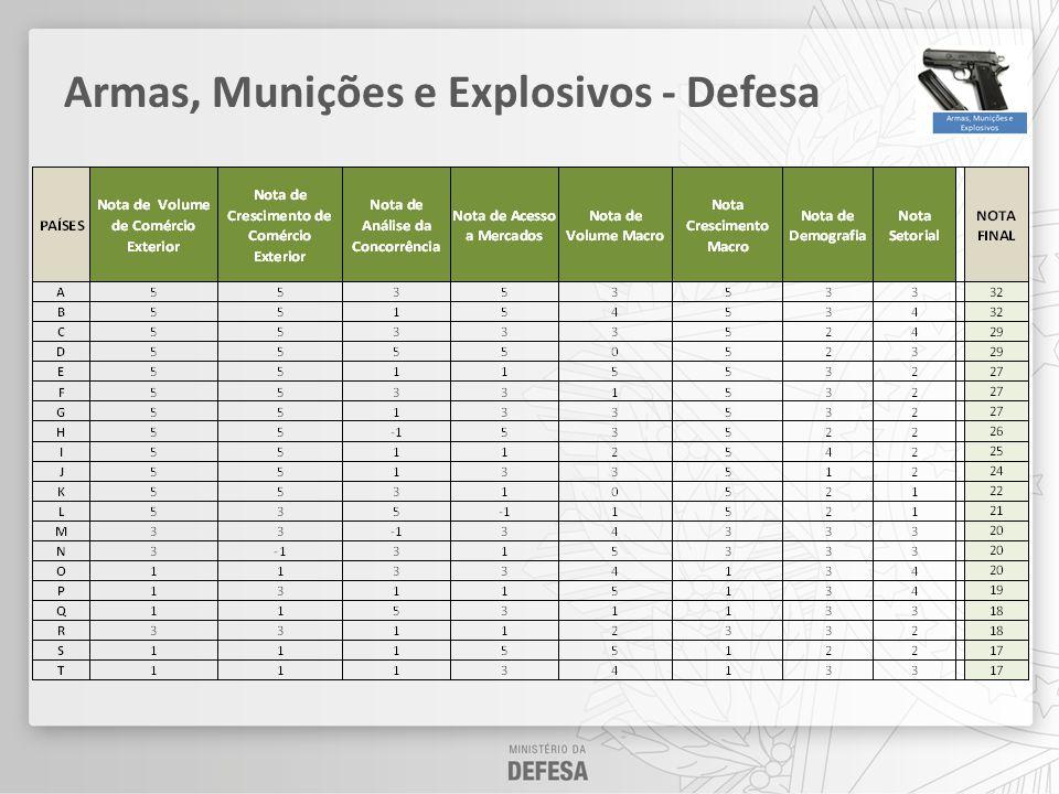 MERCADOS PRIORITÁRIOS - BID BRASIL Dados Ilustrativos