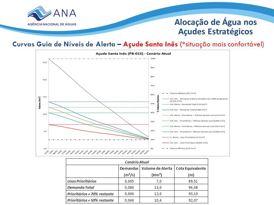 Alocação de Água nos Açudes Estratégicos Curvas Guia de Níveis de Alerta – Açude Santa Inês (*situação mais confortável) Cenário Atual DemandasVolume