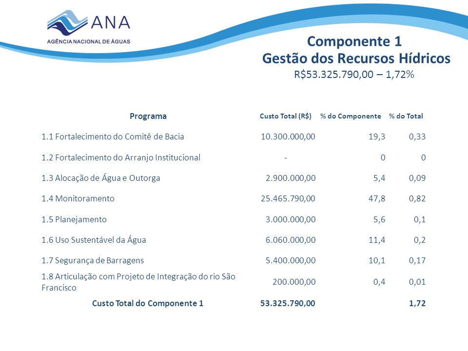 Componente 1 Gestão dos Recursos Hídricos R$53.325.790,00 – 1,72% Programa Custo Total (R$)% do Componente% do Total 1.1 Fortalecimento do Comitê de B