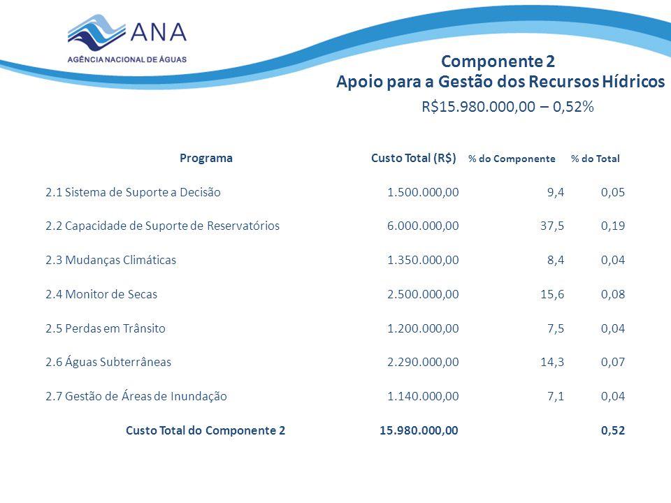 Componente 2 Apoio para a Gestão dos Recursos Hídricos R$15.980.000,00 – 0,52% ProgramaCusto Total (R$) % do Componente% do Total 2.1 Sistema de Supor