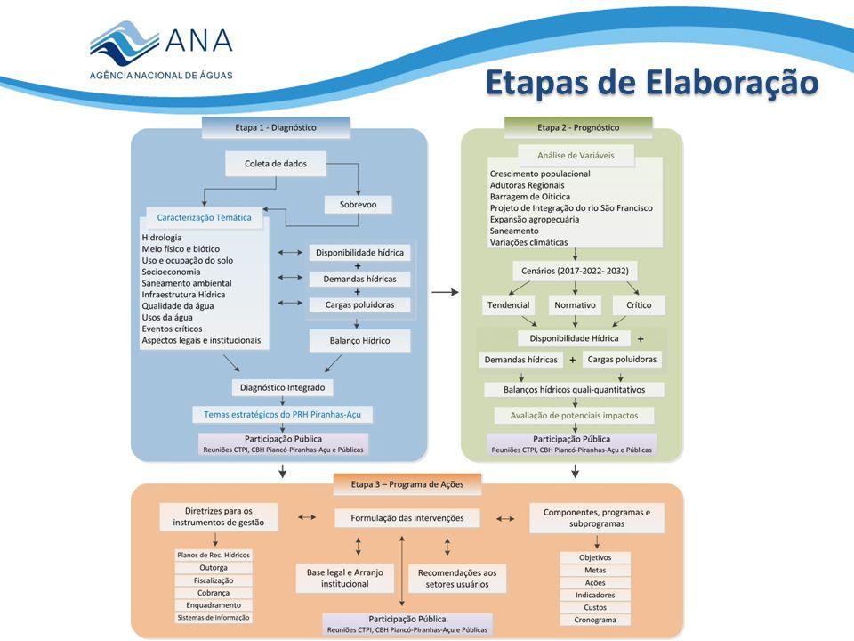  Revisão do marco regulatório e metodologia para alocação de água nos açudes prioritários  Critérios unificados de outorga (ANA/PB/RN), incluindo lançamento de efluentes  Proposta de ampliação e adequação das redes de monitoramento quantitativo e qualitativo (RNQA)  Especificação de estudos complementares, principalmente relacionados ao detalhamento de balanço hídrico e estruturação de sistema de suporte a decisão para a Bacia  Regulamentação do GTO e proposta de comissões gestoras de açudes  Indicação de obras infraestrutura hídrica, com negociação prévia para inclusão nos programas de investimentos do governo federal (ex.: PAC)  Estratégia de implementação, com possibilidade de acesso ao orçamento da ANA para a viabilização dos primeiros 02-03 anos do plano Principais temas para pacto prévio dos órgãos gestores