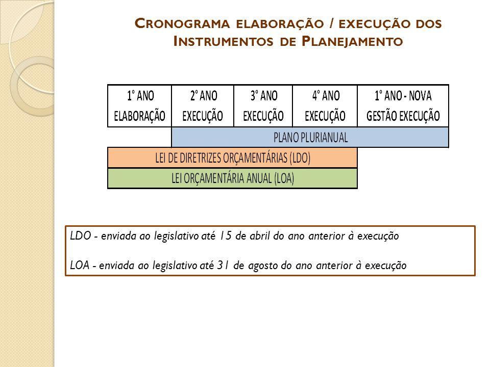 C RONOGRAMA ELABORAÇÃO / EXECUÇÃO DOS I NSTRUMENTOS DE P LANEJAMENTO LDO - enviada ao legislativo até 15 de abril do ano anterior à execução LOA - env