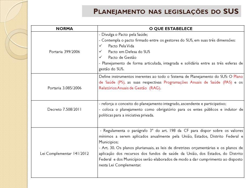 NORMAO QUE ESTABELECE Portaria 399/2006 - Divulga o Pacto pela Saúde; - Contempla o pacto firmado entre os gestores do SUS, em suas três dimensões: Pa