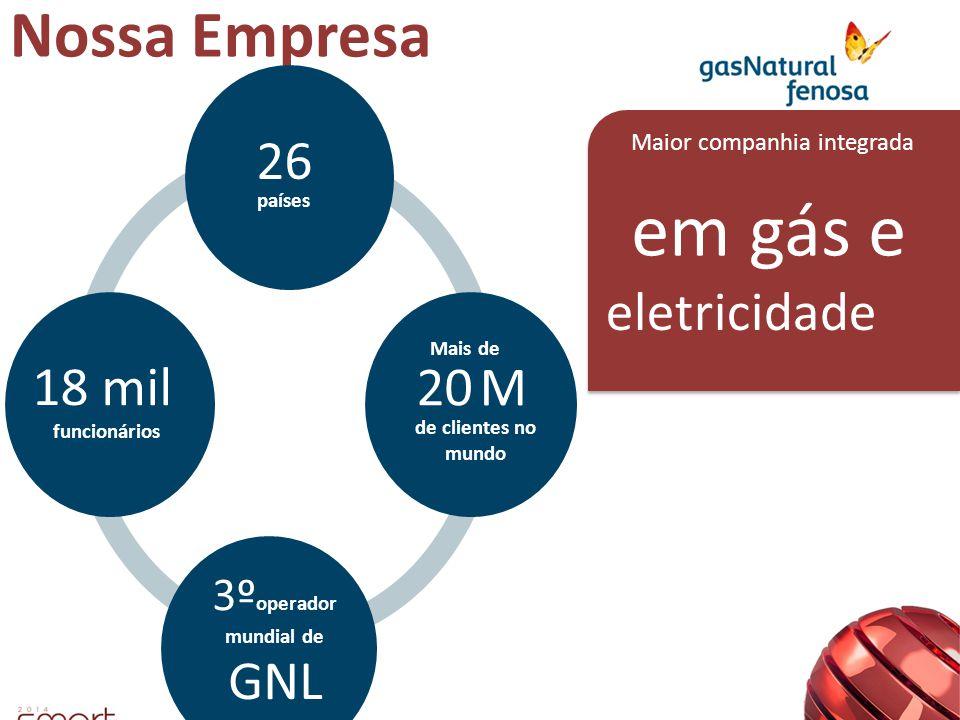 Nossa Empresa países 26 Maior companhia integrada em gás e eletricidade funcionários 18 mil de clientes no mundo 20 M Mais de GNL 30 BCMs 3º operador