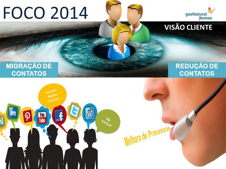 FOCO 2014 MIGRAÇÃO DE CONTATOS REDUÇÃO DE CONTATOS Ag. Virtual Increm Redes Sociais Increm Redes Sociais VISÃO CLIENTE