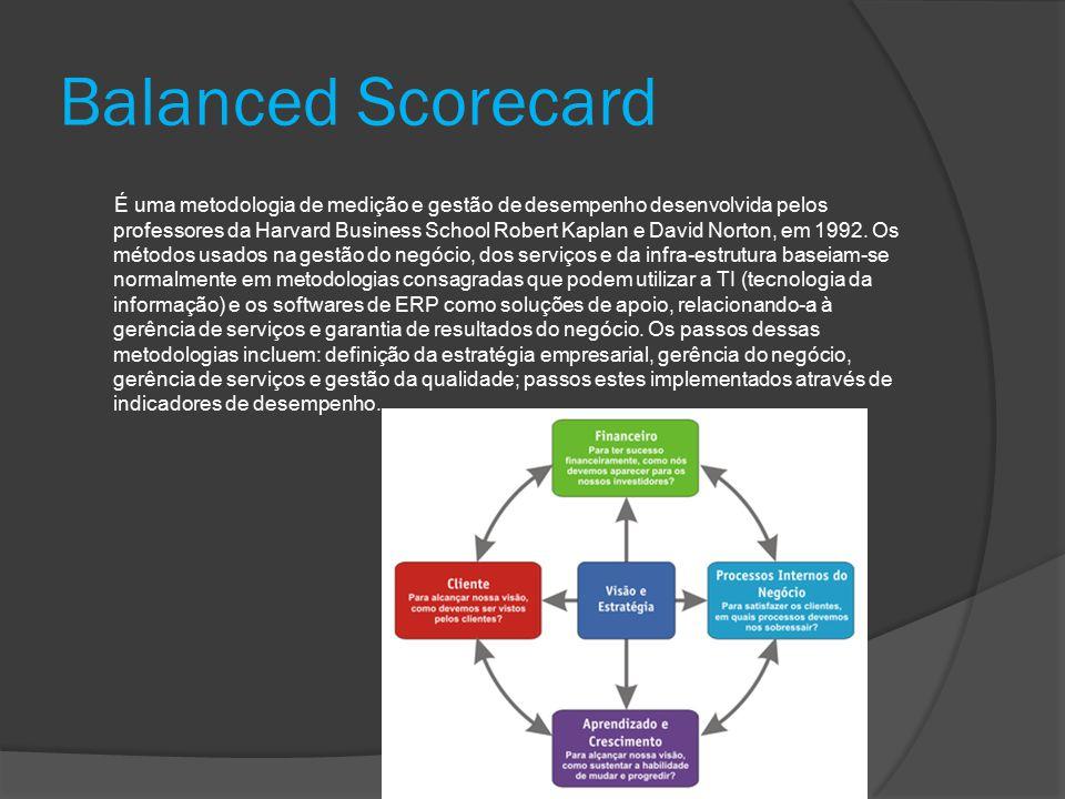 Balanced Scorecard É uma metodologia de medição e gestão de desempenho desenvolvida pelos professores da Harvard Business School Robert Kaplan e David Norton, em 1992.
