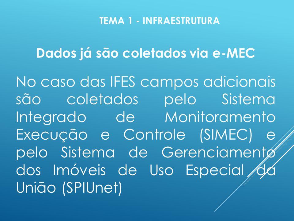 TEMA 1 - INFRAESTRUTURA Dados já são coletados via e-MEC No caso das IFES campos adicionais são coletados pelo Sistema Integrado de Monitoramento Execução e Controle (SIMEC) e pelo Sistema de Gerenciamento dos Imóveis de Uso Especial da União (SPIUnet)