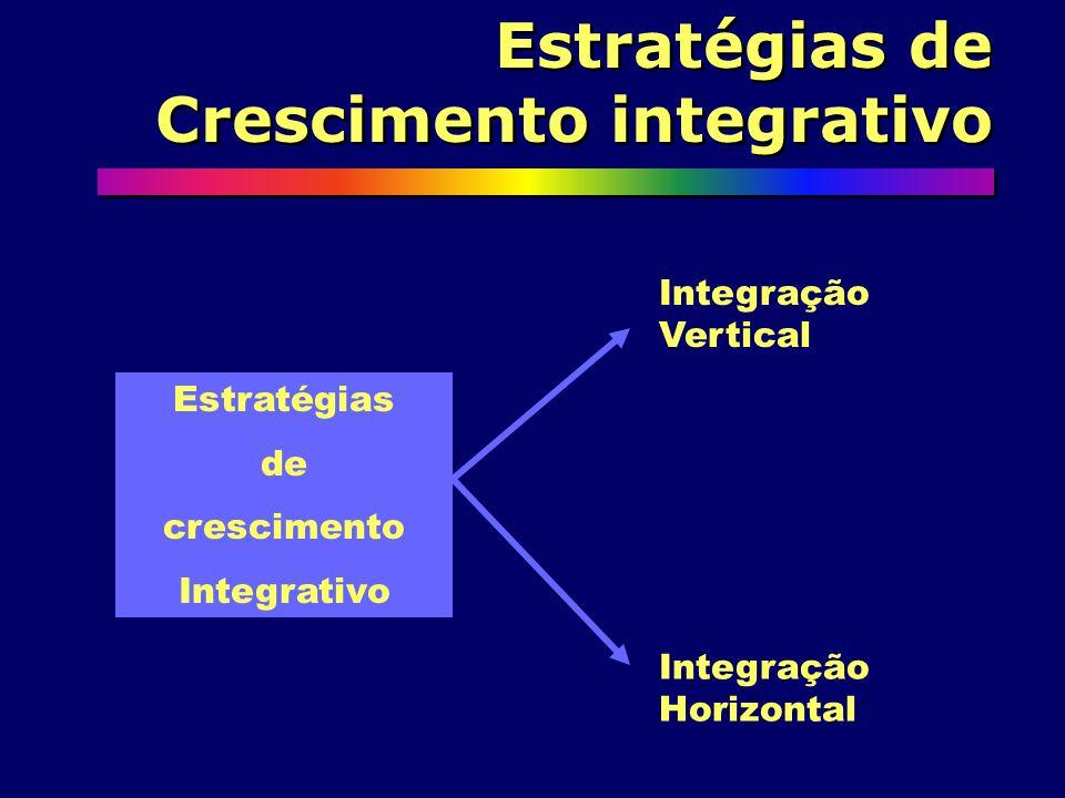 Estratégias de crescimento Intensivo Produtos/Serviços atuais Novos produtos e Serviços Novos Mercados Atuais 1 3 4 2 Penetração de Mercado Desenvolvimento de mercado Desenvolvimento de Produto/serviço Diversificação